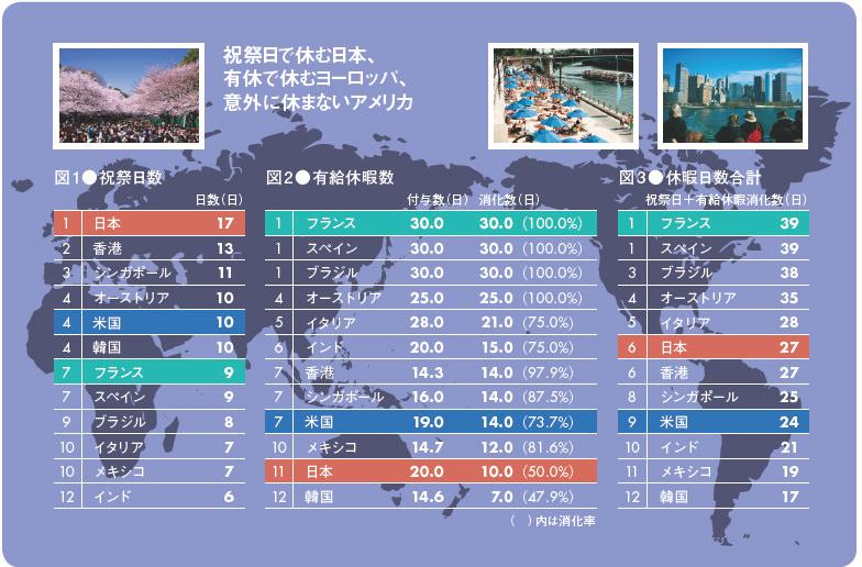 日本は祝祭日数は世界で1位