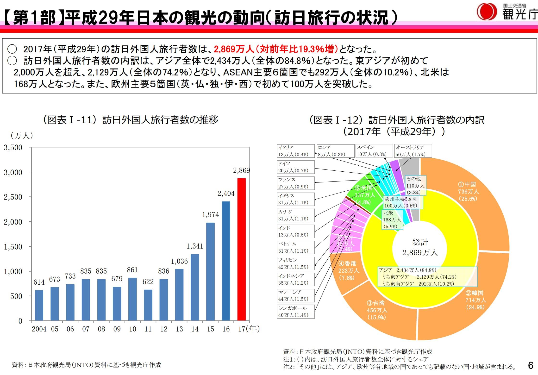 観光白書訪日のグラフ