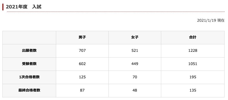 早稲田実業学校2021年度入試表